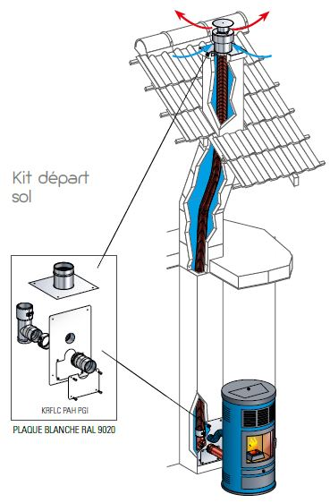 Kit d'adaptation conduit de cheminée départ sol
