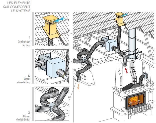 Distribution d'air chaud Confort